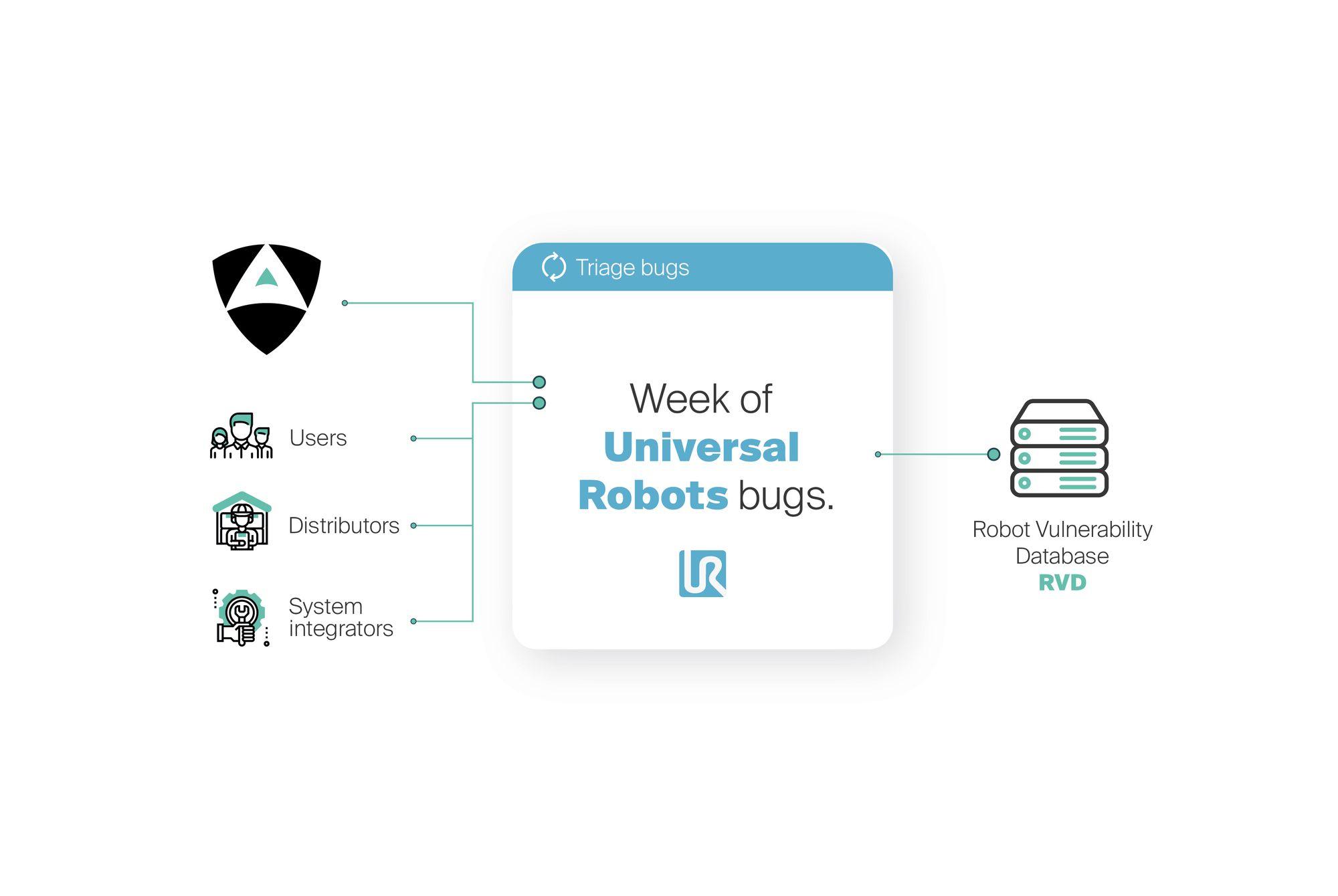 week_of_universal_robots_bugs_security